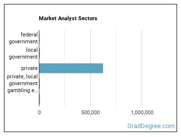 Market Analyst Sectors