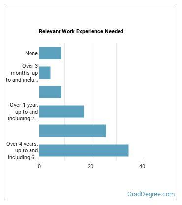 Market Analyst Work Experience