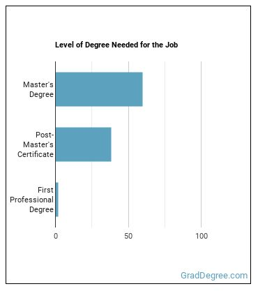 Marriage & Family Therapist Degree Level