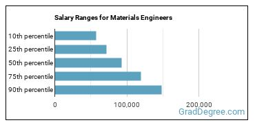 Salary Ranges for Materials Engineers