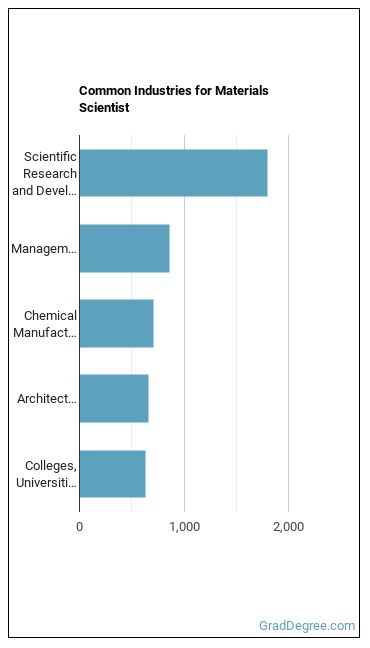 Materials Scientist Industries