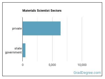 Materials Scientist Sectors
