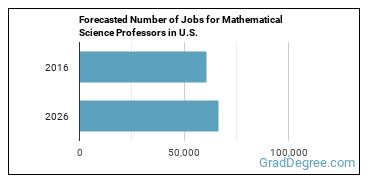 Forecasted Number of Jobs for Mathematical Science Professors in U.S.