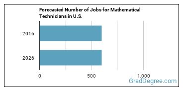 Forecasted Number of Jobs for Mathematical Technicians in U.S.
