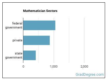 Mathematician Sectors
