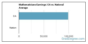 Mathematicians Earnings: CA vs. National Average