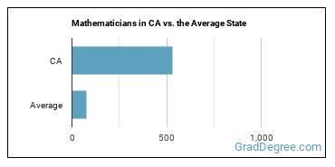Mathematicians in CA vs. the Average State