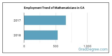 Mathematicians in CA Employment Trend