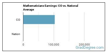 Mathematicians Earnings: CO vs. National Average