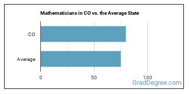 Mathematicians in CO vs. the Average State