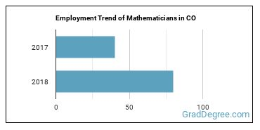 Mathematicians in CO Employment Trend