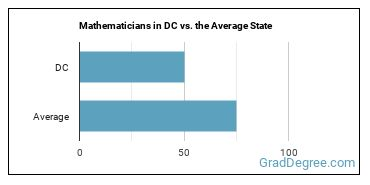 Mathematicians in DC vs. the Average State