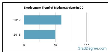 Mathematicians in DC Employment Trend