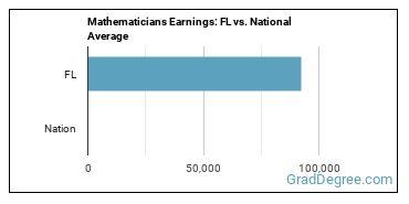 Mathematicians Earnings: FL vs. National Average
