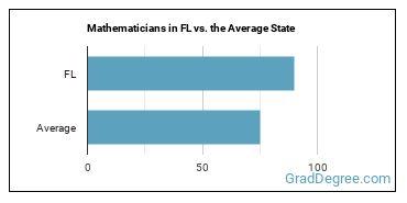 Mathematicians in FL vs. the Average State