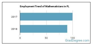 Mathematicians in FL Employment Trend