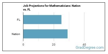 Job Projections for Mathematicians: Nation vs. FL