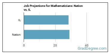 Job Projections for Mathematicians: Nation vs. IL