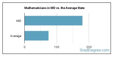 Mathematicians in MD vs. the Average State
