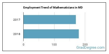 Mathematicians in MD Employment Trend