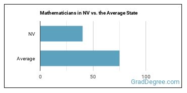 Mathematicians in NV vs. the Average State