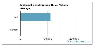 Mathematicians Earnings: NJ vs. National Average