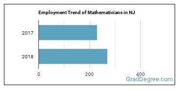 Mathematicians in NJ Employment Trend