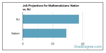 Job Projections for Mathematicians: Nation vs. NJ