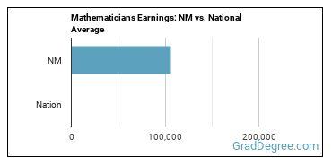 Mathematicians Earnings: NM vs. National Average