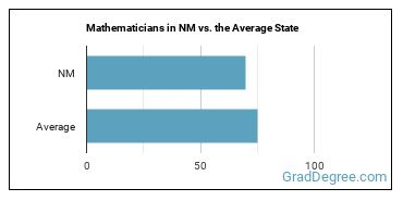 Mathematicians in NM vs. the Average State