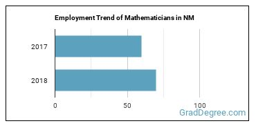 Mathematicians in NM Employment Trend
