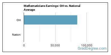 Mathematicians Earnings: OH vs. National Average