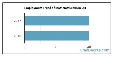 Mathematicians in OH Employment Trend