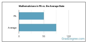 Mathematicians in PA vs. the Average State