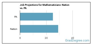 Job Projections for Mathematicians: Nation vs. PA