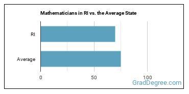 Mathematicians in RI vs. the Average State