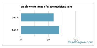 Mathematicians in RI Employment Trend