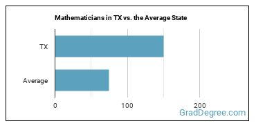 Mathematicians in TX vs. the Average State