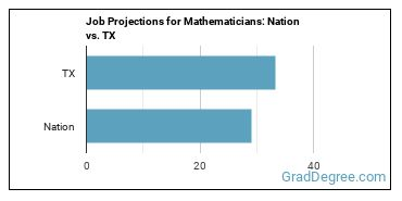 Job Projections for Mathematicians: Nation vs. TX