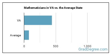 Mathematicians in VA vs. the Average State