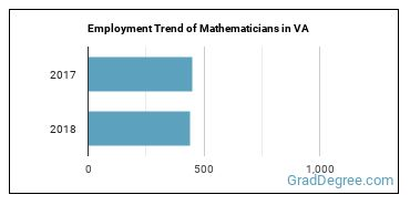 Mathematicians in VA Employment Trend