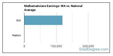 Mathematicians Earnings: WA vs. National Average