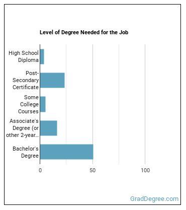 Mechanical Engineering Technician Degree Level