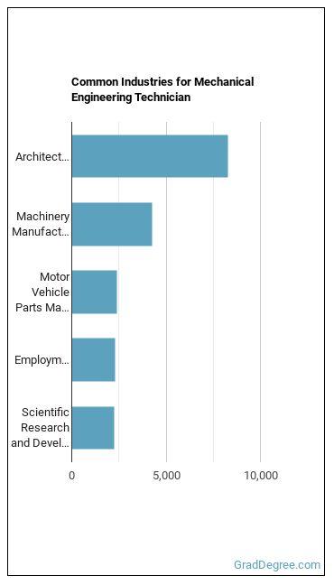 Mechanical Engineering Technician Industries