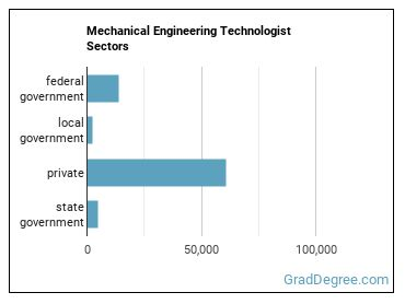 Mechanical Engineering Technologist Sectors