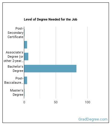Mechanical Engineer Degree Level