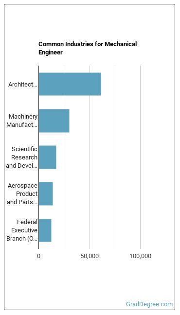 Mechanical Engineer Industries