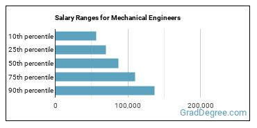 Salary Ranges for Mechanical Engineers