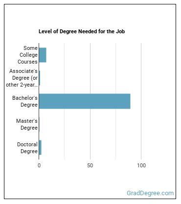 Mechatronics Engineer Degree Level