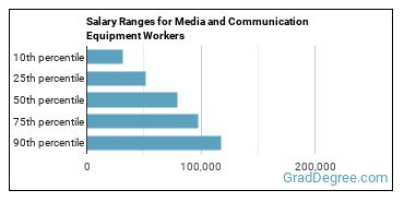 Salary Ranges for Media and Communication Equipment Workers